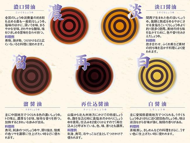 醤油 再 仕込み さしみ醤油(再仕込み醤油)